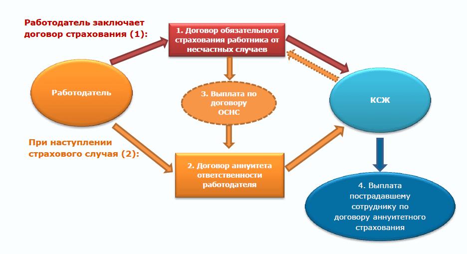 закон об обязательном страховании ответственности работодателя рк